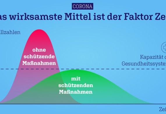 Grafik: Das wirksamste Mittel ist der Faktor Zeit!